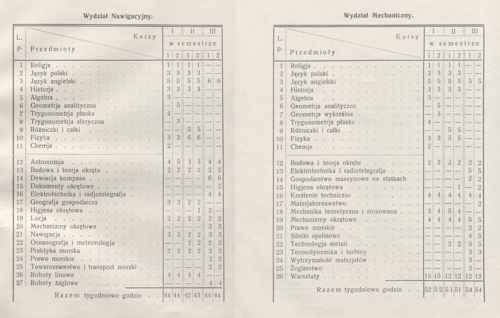 dwie tabelki z rozpisanymi nazwami nauczanych przedmiotów i ilością godzin ich realizowania