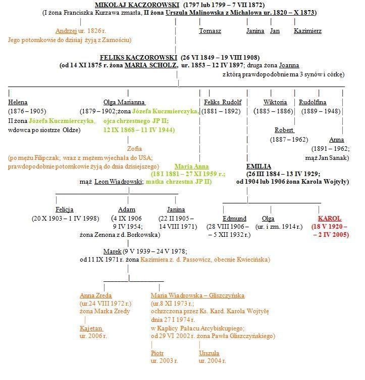 Drzewo genealogiczne rodu Kaczorowskich