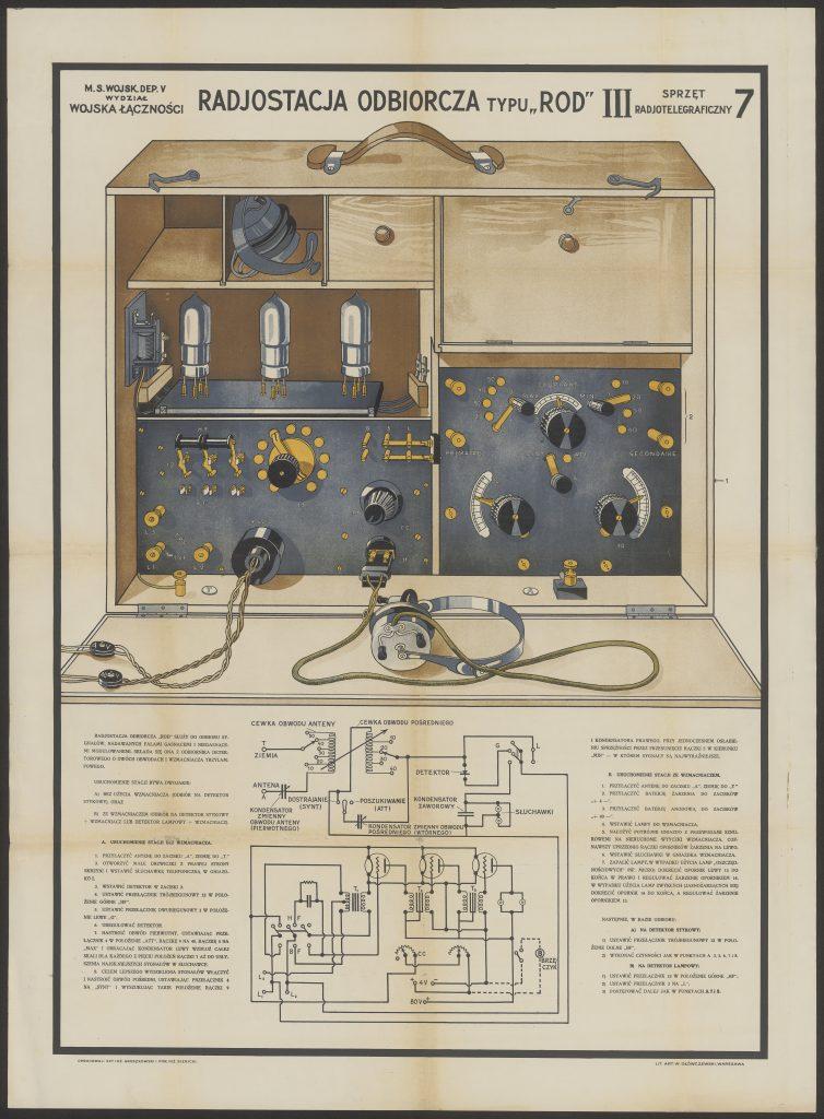 plansza z rysunkiem radiostacji, schematemi opisem