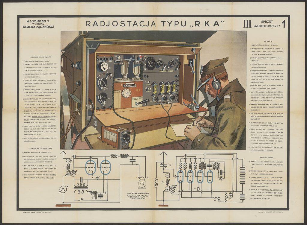 plansza z rysunkiem żołnieża przy radiostacji, schematami i opisem