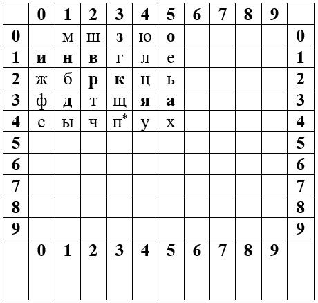 tabelka gdzie liczbom odpowiadają znaki z cyrylicy